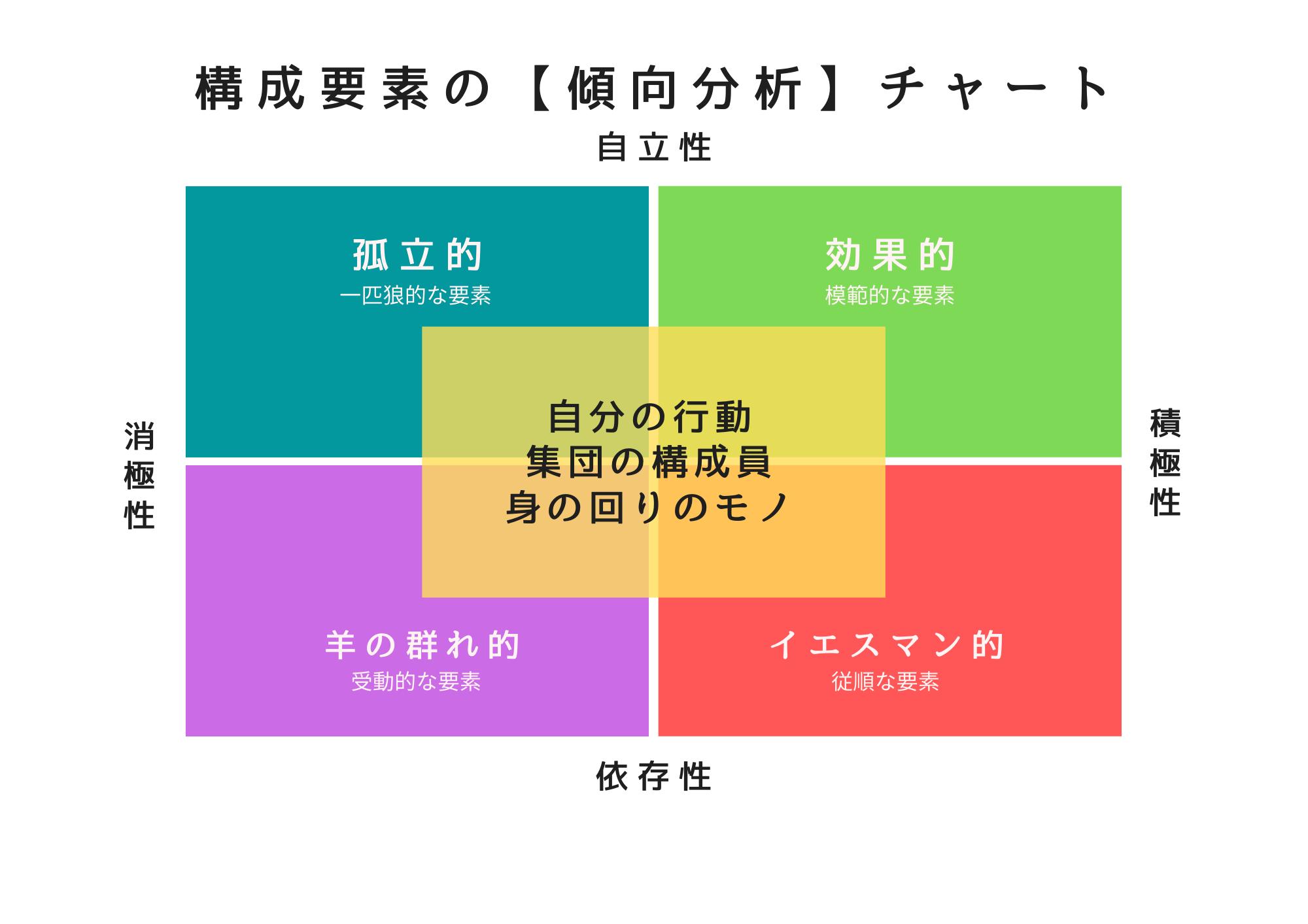 自分の好みを見つめる 4分類の傾向チャート オーダースーツ アスター 千葉県 佐倉市 臼井 うすい 八千代市 村上